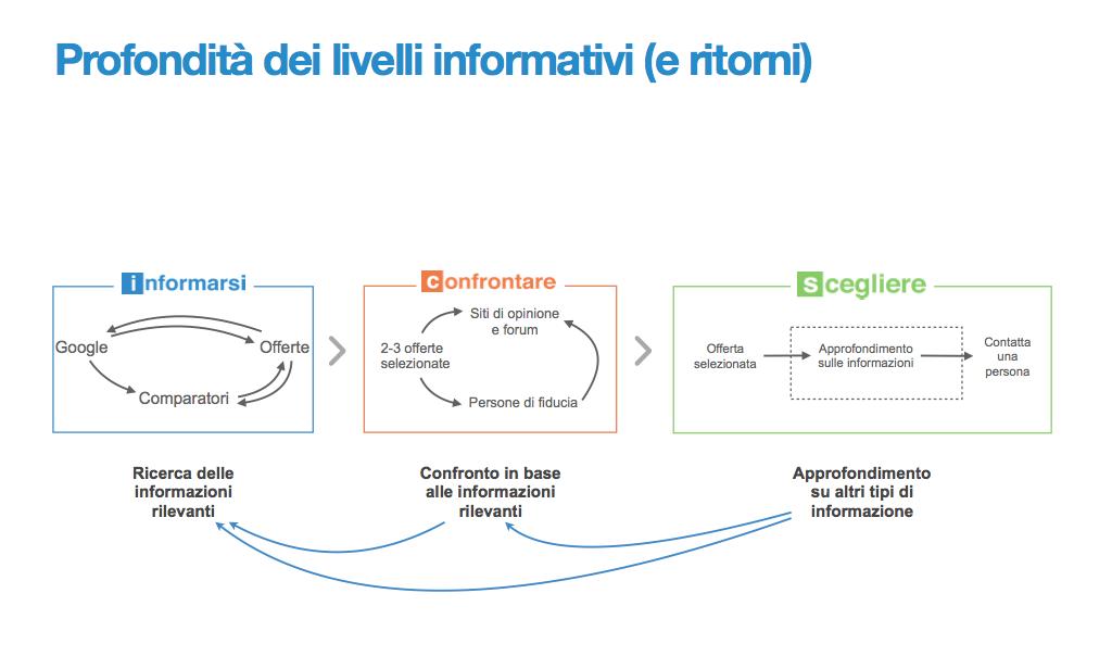 social-commerce-livelli