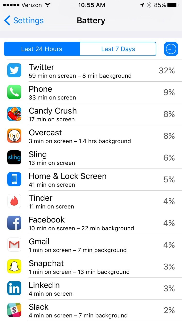 quanto tempo utilizzi un app su iphone