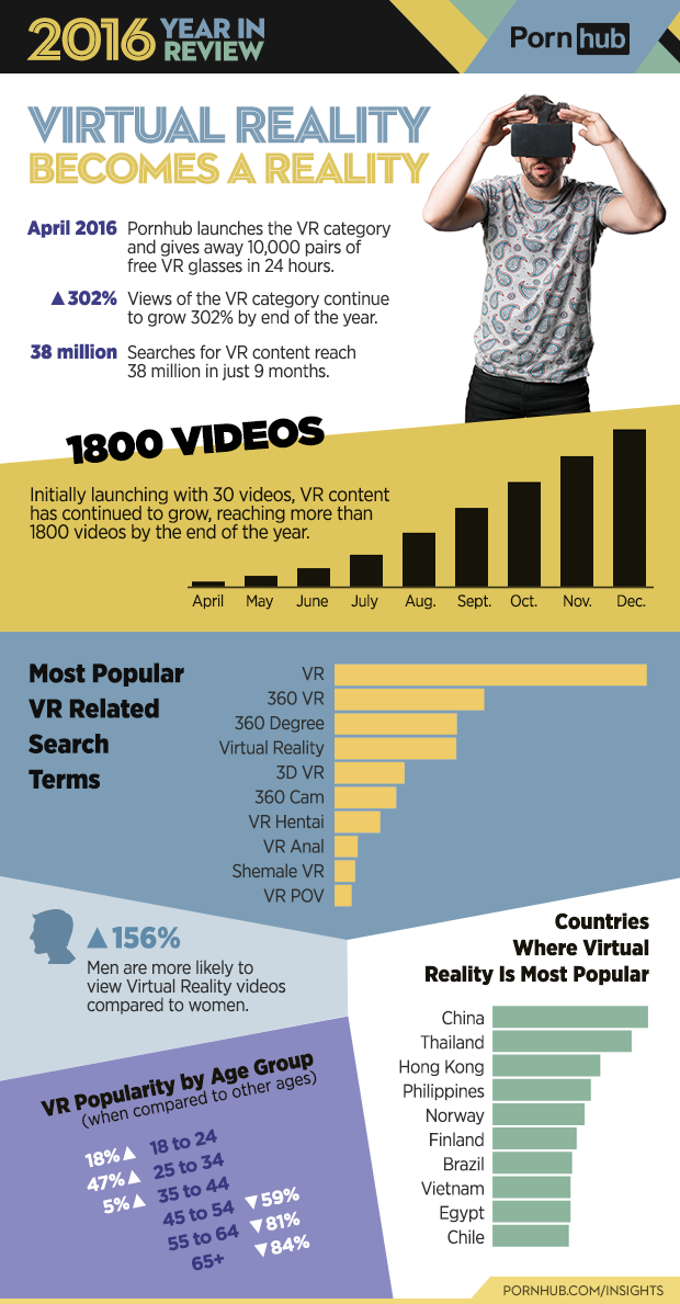 5-pornhub-insights-2016-year-review-virtual-reality