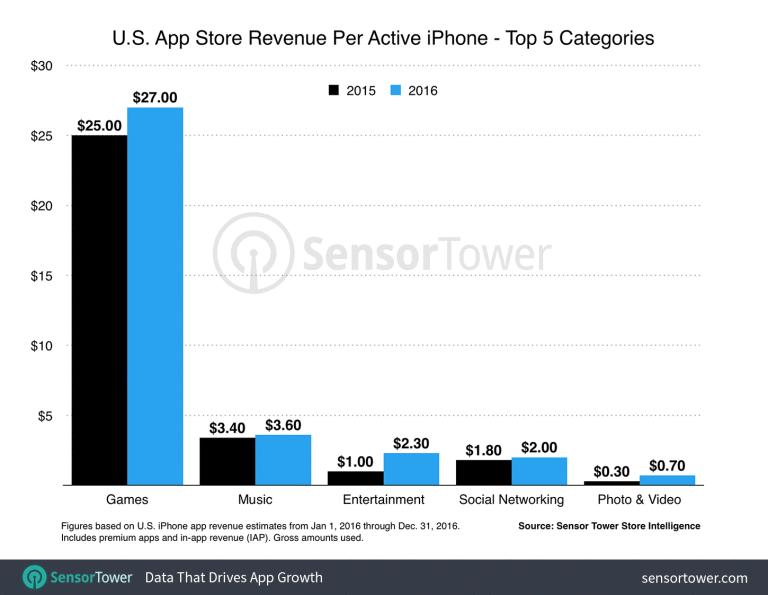 spesa media app 2016